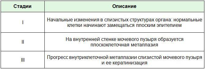 Клинические признаки ЛМП