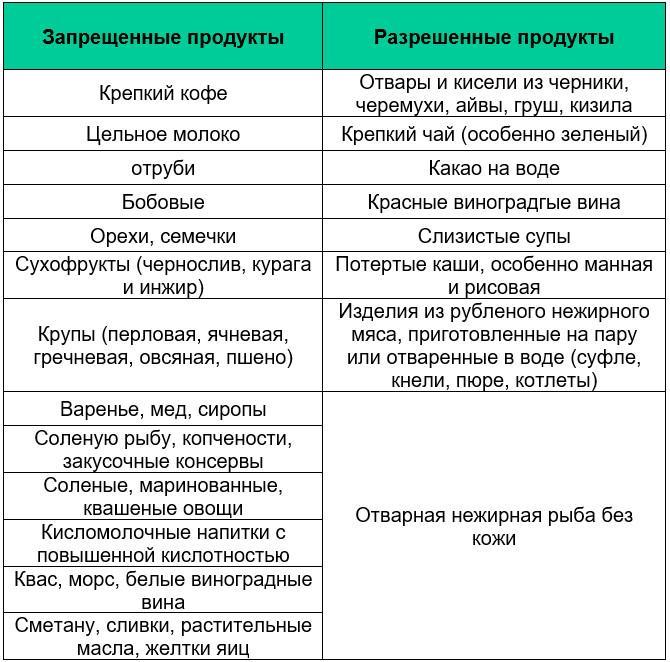 Атомная диета список разрешенных продуктов