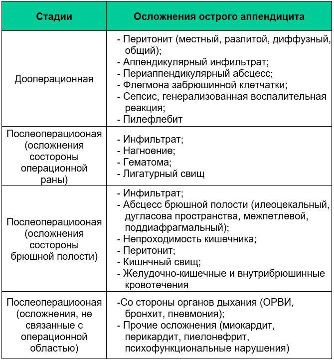 Осложнения острого аппендицита