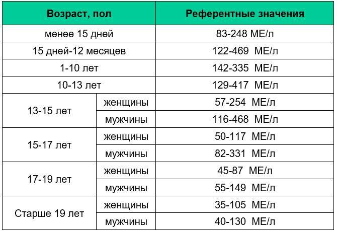 Показатели нормы щелочной фосфатазы в крови