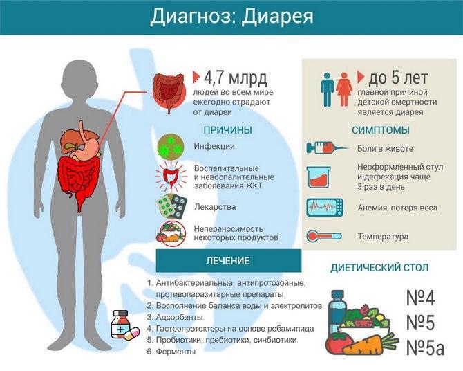 Диагноз диарея