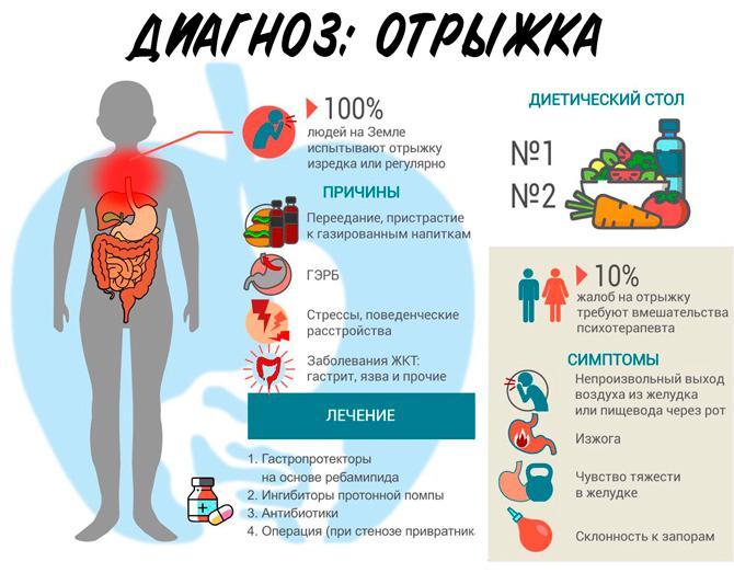 Причины, симптомы отрыжки