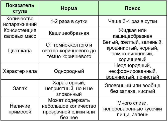 Показатели нормального стула