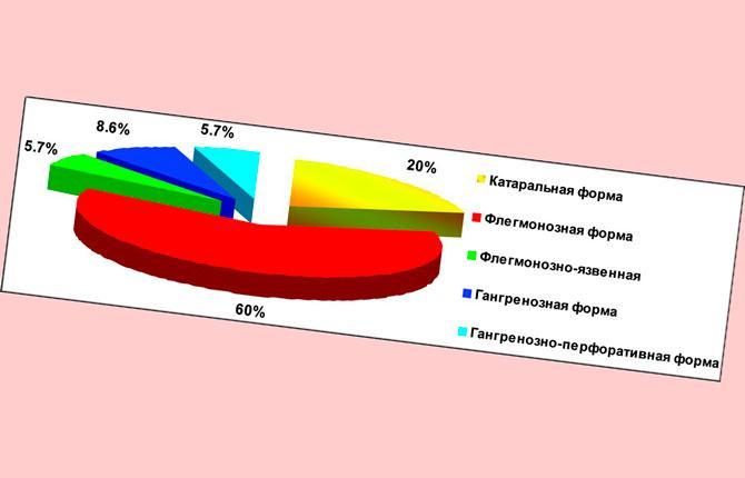 Формы аппендицита