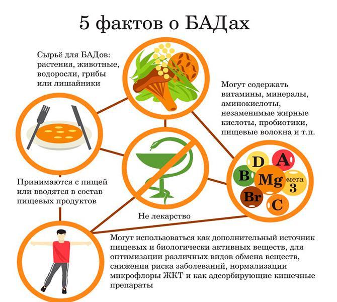 5 фактов о БАДах