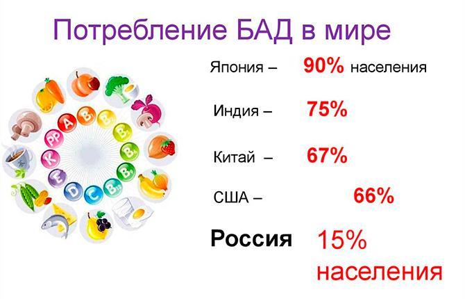 Потребление БАДов в мире