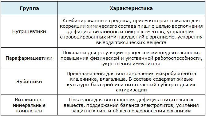 Характеристики БАДов