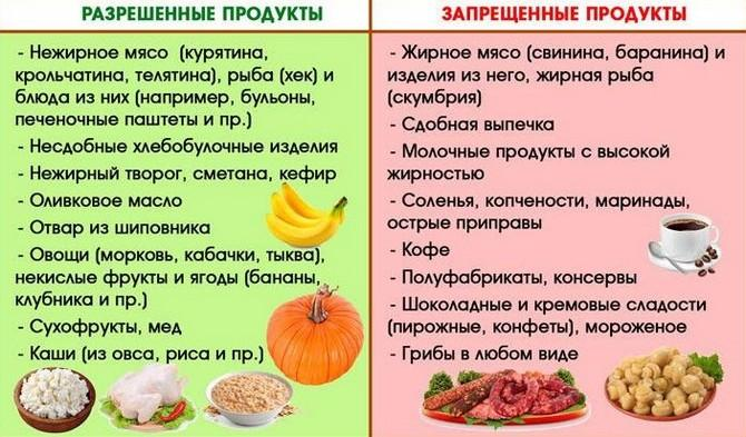 Продукты для селезенки